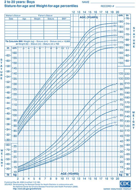 Growth Charts | Welcome to Park Street Pediatrics, LLC